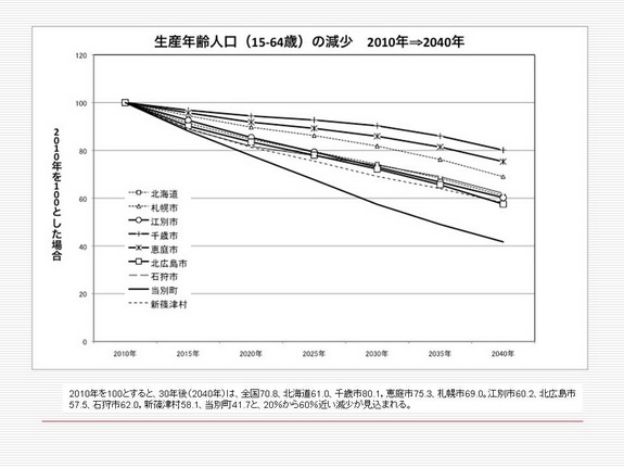 図5生産年齢.jpg