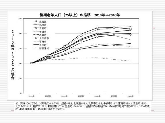 図7後期年齢.jpg